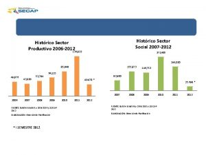 Histrico Sector Social 2007 2012 Histrico Sector Productivo