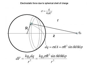 Electrostatic force due to spherical shell of charge