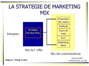 LA STRATEGIE DE MARKETING MIX Promotion des ventes