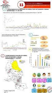 11 1 Informe del evento Malaria Semana epidemiolgico