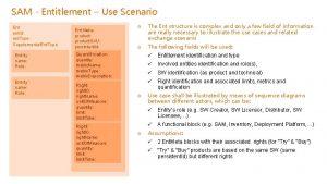 SAM Entitlement Use Scenario Ent ent Id ent