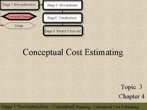 Stage 1 Preconstruction Stage 2 Procurement Conceptual Planning