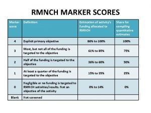 RMNCH MARKER SCORES Marker score Definition Estimation of