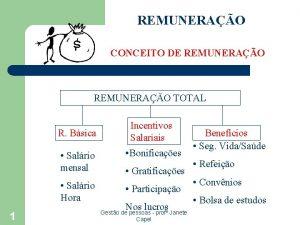 REMUNERAO CONCEITO DE REMUNERAO TOTAL R Bsica Salrio