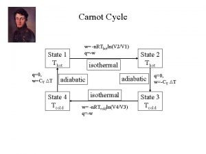 Carnot Cycle State 1 Thot q0 wCV T