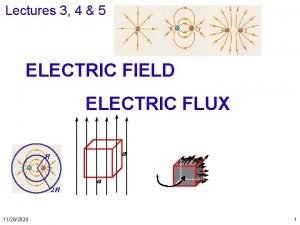 Lectures 3 4 5 ELECTRIC FIELD ELECTRIC FLUX