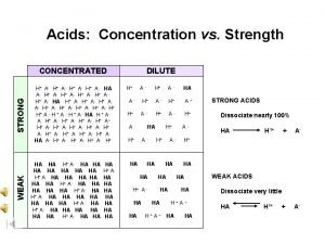 Acids Concentration vs Strength WEAK STRONG CONCENTRATED H