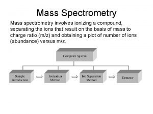 Mass Spectrometry Mass spectrometry involves ionizing a compound