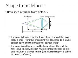 Shape from defocus Basic idea of shape from