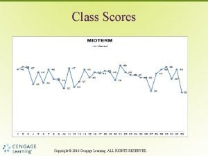 Class Scores Copyright 2016 Cengage Learning ALL RIGHTS