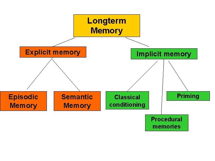 Longterm Memory Explicit memory Episodic Memory Semantic Memory