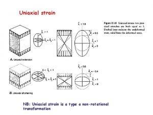 Uniaxial strain NB Uniaxial strain is a type