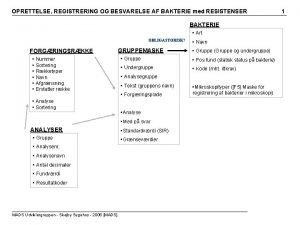 OPRETTELSE REGISTRERING OG BESVARELSE AF BAKTERIE med RESISTENSER