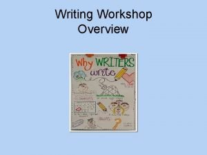 Writing Workshop Overview CCSS and Writing Workshop The