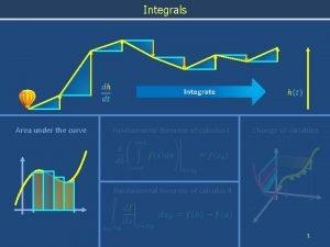 Integrals Area under the curve Integrate Fundamental theorem