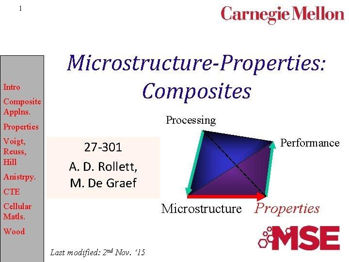 1 Intro Composite Applns MicrostructureProperties Composites Processing Properties