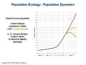 Population Ecology Population Dynamics Global human population United