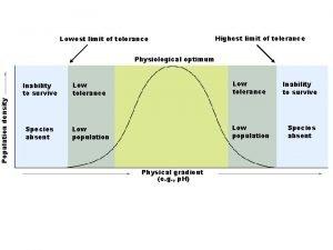 Population density Lowest limit of tolerance Highest limit