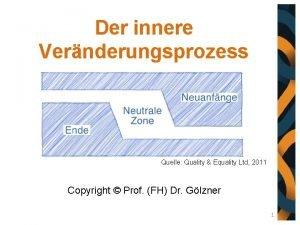 Der innere Vernderungsprozess Quelle Quality Equality Ltd 2011