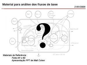 Material para anlise dos fluxos de base Materiais