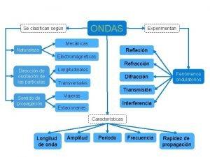 ONDAS Se clasifican segn Experimentan Mecnicas Naturaleza Reflexin