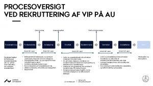 PROCESOVERSIGT VED REKRUTTERING AF VIP P AU Annoncering