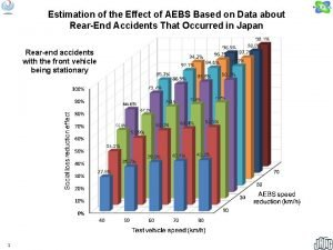 Estimation of the Effect of AEBS Based on