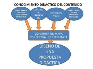 CONOCIMIENTO DIDCTICO DEL CONTENIDO CONOCIMIENTO CIENTFICO CLARIFICACIN CONCEPTUAL