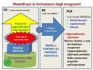 Modelli per la formazione degli insegnanti CK Conoscenza