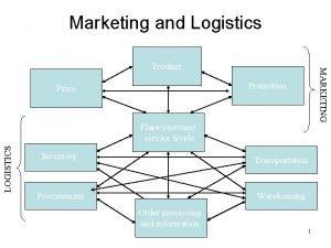 Marketing and Logistics MARKETING Product Promotion Price LOGISTICS