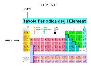 ELEMENTI gruppo periodo METALLI NONMETALLI Metalli duttili malleabili