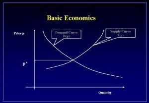 Basic Economics Price p Demand Curve Dp Supply