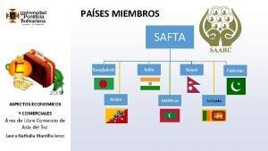 PASES MIEMBROS SAFTA Bangladesh ASPECTOS ECONOMICOS Y COMERCIALES