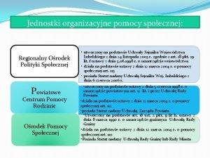 Jednostki organizacyjne pomocy spoecznej Regionalny Orodek Polityki Spoecznej