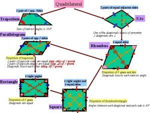 Quadrilateral 1 pair of opp Sides 2 pairs