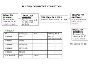 MULTIPIN CONNECTOR CONNECTION RADIALL PN 691803004 Receptacle for