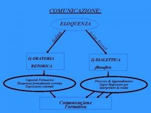 COMUNICAZIONE fis So fi so ilo i F