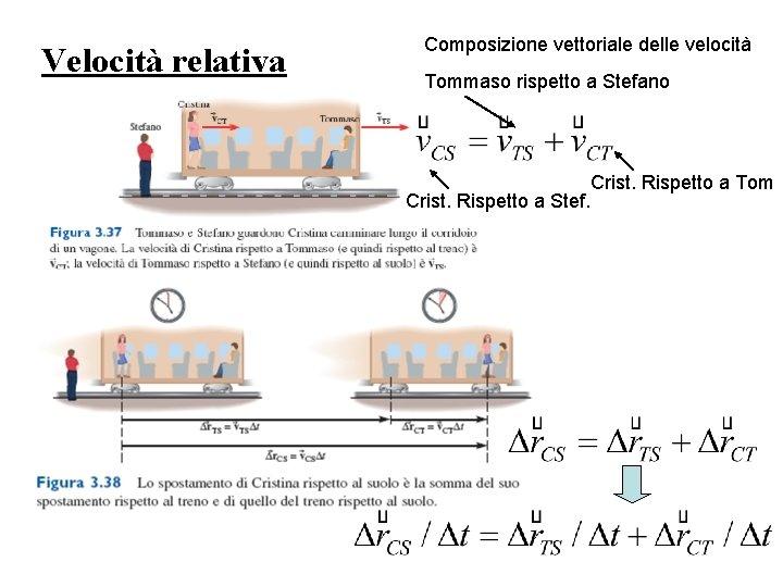 Velocit relativa Composizione vettoriale delle velocit Tommaso rispetto