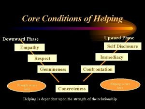 Core Conditions of Helping Upward Phase Downward Phase