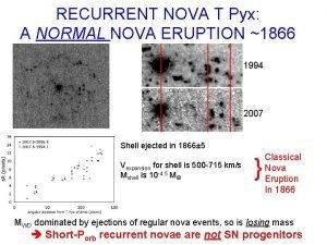 RECURRENT NOVA T Pyx A NORMAL NOVA ERUPTION