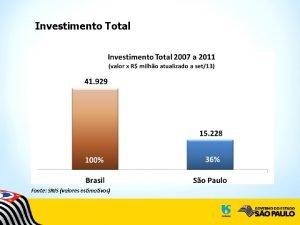 Investimento Total Fonte SNIS valores estimativos Investimento por