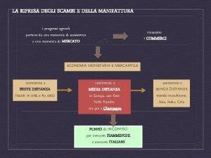 LA RIPRESA DEGLI SCAMBI E DELLA MANIFATTURA i