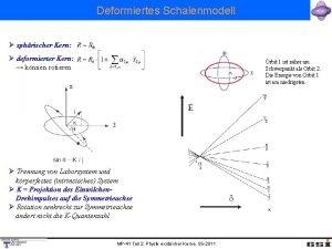 Deformiertes Schalenmodell sphrischer Kern deformierter Kern knnen rotieren