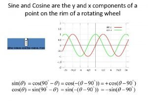 Sine and Cosine are the y and x