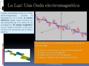 La Luz Una Onda electromagntica Cargas aceleradas producen
