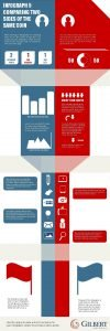 INFOGRAPH 5 COMPARING TWO SIDES OF THE SAME