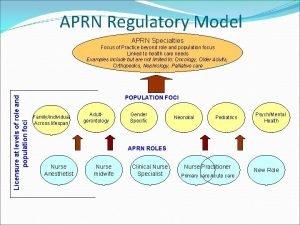 APRN Regulatory Model APRN Specialties POPULATION FOCI population