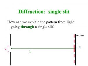 Diffraction single slit How can we explain the