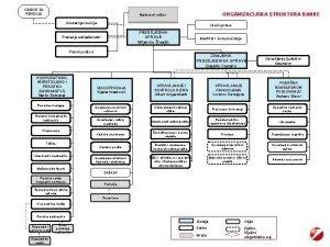 ODBOR ZA REVIZIJU ORGANIZACIJSKA STRUKTURA BANKE Nadzorni odbor