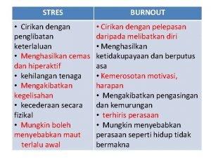 STRES BURNOUT Cirikan dengan penglibatan keterlaluan Menghasilkan cemas
